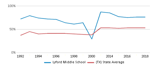 This chart display the percentage of students who is eligible for free lunch in Lyford Middle School and the percentage of public school students who is eligible for free lunch in Texas by year, with the latest 2017-18 school year data.