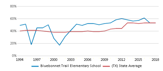 This chart display the percentage of students who is eligible for free lunch in Bluebonnet Trail Elementary School and the percentage of public school students who is eligible for free lunch in Texas by year, with the latest 2017-18 school year data.