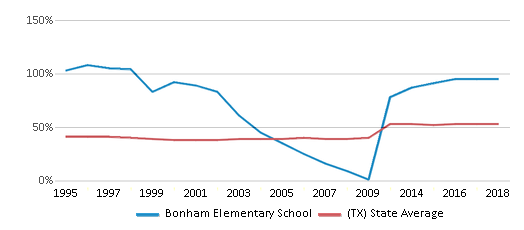 This chart display the percentage of students who is eligible for free lunch in Bonham Elementary School and the percentage of public school students who is eligible for free lunch in Texas by year, with the latest 2017-18 school year data.