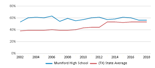 This chart display the percentage of students who is eligible for free lunch in Mumford High School and the percentage of public school students who is eligible for free lunch in Texas by year, with the latest 2017-18 school year data.