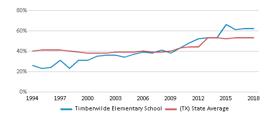 This chart display the percentage of students who is eligible for free lunch in Timberwilde Elementary School and the percentage of public school students who is eligible for free lunch in Texas by year, with the latest 2017-18 school year data.