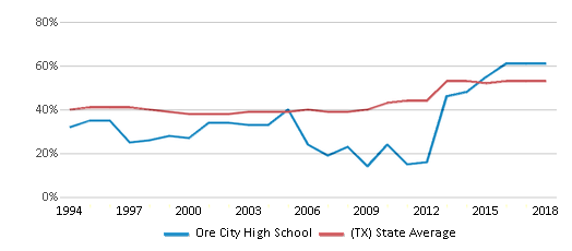This chart display the percentage of students who is eligible for free lunch in Ore City High School and the percentage of public school students who is eligible for free lunch in Texas by year, with the latest 2017-18 school year data.