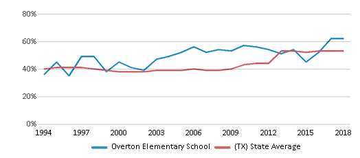 This chart display the percentage of students who is eligible for free lunch in Overton Elementary School and the percentage of public school students who is eligible for free lunch in Texas by year, with the latest 2017-18 school year data.