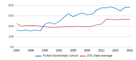 This chart display the percentage of students who is eligible for free lunch in Fisher Elementary School and the percentage of public school students who is eligible for free lunch in Texas by year, with the latest 2017-18 school year data.