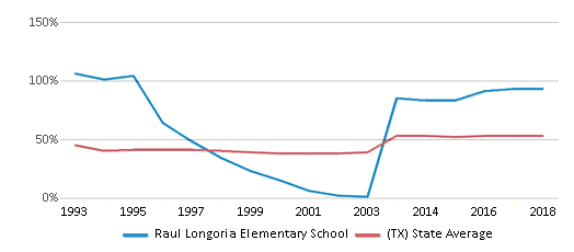 This chart display the percentage of students who is eligible for free lunch in Raul Longoria Elementary School and the percentage of public school students who is eligible for free lunch in Texas by year, with the latest 2017-18 school year data.