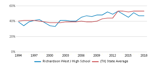 This chart display the percentage of students who is eligible for free lunch in Richardson West J High School and the percentage of public school students who is eligible for free lunch in Texas by year, with the latest 2017-18 school year data.
