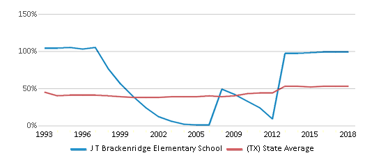 This chart display the percentage of students who is eligible for free lunch in J T Brackenridge Elementary School and the percentage of public school students who is eligible for free lunch in Texas by year, with the latest 2017-18 school year data.