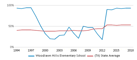 This chart display the percentage of students who is eligible for free lunch in Woodlawn Hills Elementary School and the percentage of public school students who is eligible for free lunch in Texas by year, with the latest 2017-18 school year data.