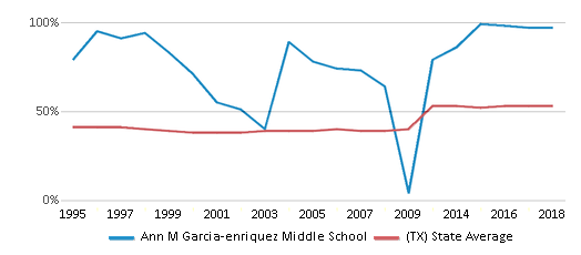 This chart display the percentage of students who is eligible for free lunch in Ann M Garcia-enriquez Middle School and the percentage of public school students who is eligible for free lunch in Texas by year, with the latest 2017-18 school year data.