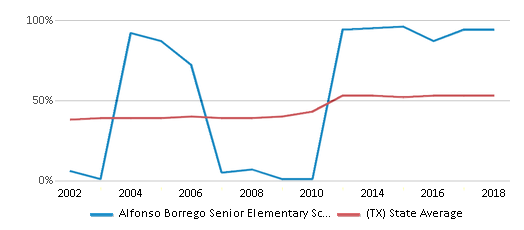 This chart display the percentage of students who is eligible for free lunch in Alfonso Borrego Senior Elementary School and the percentage of public school students who is eligible for free lunch in Texas by year, with the latest 2017-18 school year data.