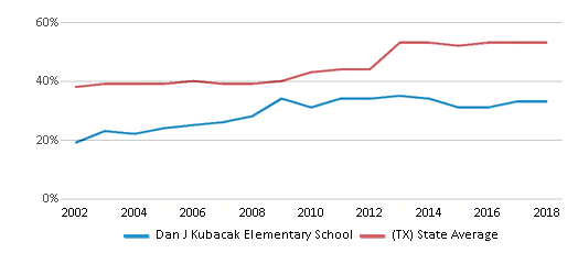 This chart display the percentage of students who is eligible for free lunch in Dan J Kubacak Elementary School and the percentage of public school students who is eligible for free lunch in Texas by year, with the latest 2017-18 school year data.