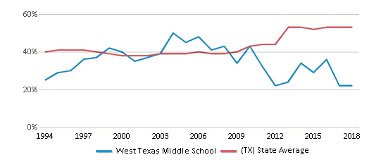 This chart display the percentage of students who is eligible for free lunch in West Texas Middle School and the percentage of public school students who is eligible for free lunch in Texas by year, with the latest 2017-18 school year data.