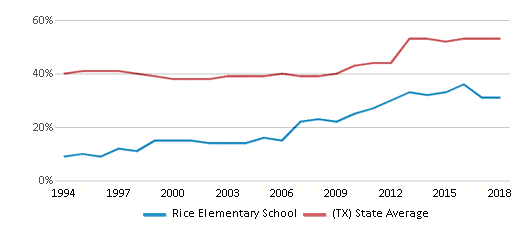 This chart display the percentage of students who is eligible for free lunch in Rice Elementary School and the percentage of public school students who is eligible for free lunch in Texas by year, with the latest 2017-18 school year data.