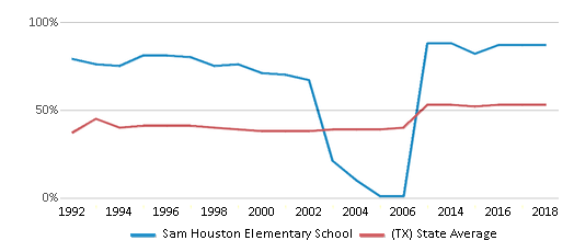 This chart display the percentage of students who is eligible for free lunch in Sam Houston Elementary School and the percentage of public school students who is eligible for free lunch in Texas by year, with the latest 2017-18 school year data.