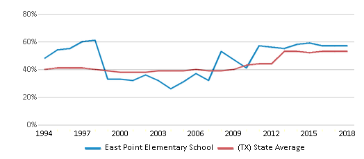 This chart display the percentage of students who is eligible for free lunch in East Point Elementary School and the percentage of public school students who is eligible for free lunch in Texas by year, with the latest 2017-18 school year data.