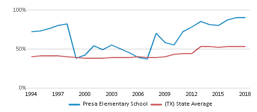 This chart display the percentage of students who is eligible for free lunch in Presa Elementary School and the percentage of public school students who is eligible for free lunch in Texas by year, with the latest 2017-18 school year data.