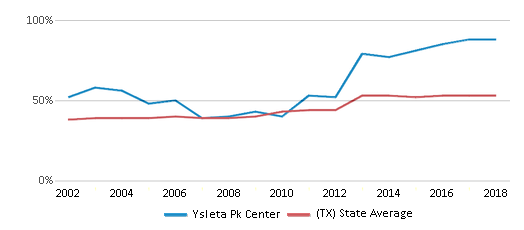 This chart display the percentage of students who is eligible for free lunch in Ysleta Pk Center and the percentage of public school students who is eligible for free lunch in Texas by year, with the latest 2017-18 school year data.