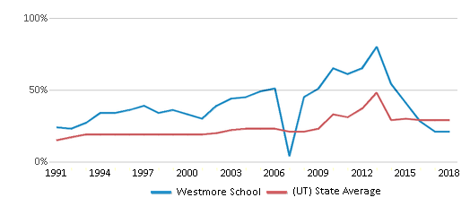 This chart display the percentage of students who is eligible for free lunch in Westmore School and the percentage of public school students who is eligible for free lunch in Utah by year, with the latest 2017-18 school year data.