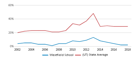 This chart display the percentage of students who is eligible for free lunch in Westfield School and the percentage of public school students who is eligible for free lunch in Utah by year, with the latest 2017-18 school year data.