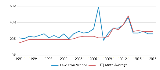 This chart display the percentage of students who is eligible for free lunch in Lewiston School and the percentage of public school students who is eligible for free lunch in Utah by year, with the latest 2017-18 school year data.