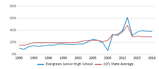 This chart display the percentage of students who is eligible for free lunch in Evergreen Junior High School and the percentage of public school students who is eligible for free lunch in Utah by year, with the latest 2017-18 school year data.