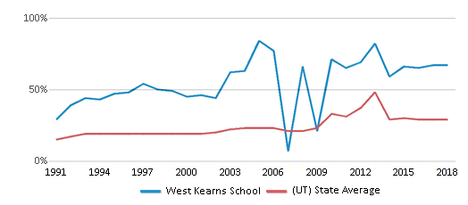 This chart display the percentage of students who is eligible for free lunch in West Kearns School and the percentage of public school students who is eligible for free lunch in Utah by year, with the latest 2017-18 school year data.