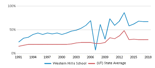 This chart display the percentage of students who is eligible for free lunch in Western Hills School and the percentage of public school students who is eligible for free lunch in Utah by year, with the latest 2017-18 school year data.