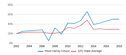 This chart display the percentage of students who is eligible for free lunch in West Valley School and the percentage of public school students who is eligible for free lunch in Utah by year, with the latest 2017-18 school year data.