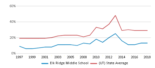 This chart display the percentage of students who is eligible for free lunch in Elk Ridge Middle School and the percentage of public school students who is eligible for free lunch in Utah by year, with the latest 2017-18 school year data.