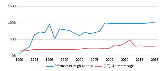 This chart display the percentage of students who is eligible for free lunch in Wendover High School and the percentage of public school students who is eligible for free lunch in Utah by year, with the latest 2017-18 school year data.