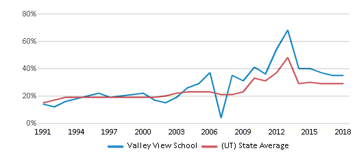This chart display the percentage of students who is eligible for free lunch in Valley View School and the percentage of public school students who is eligible for free lunch in Utah by year, with the latest 2017-18 school year data.