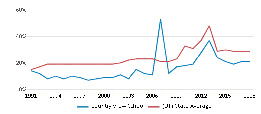 This chart display the percentage of students who is eligible for free lunch in Country View School and the percentage of public school students who is eligible for free lunch in Utah by year, with the latest 2017-18 school year data.