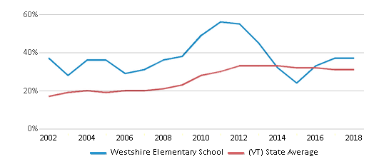 This chart display the percentage of students who is eligible for free lunch in Westshire Elementary School and the percentage of public school students who is eligible for free lunch in Vermont by year, with the latest 2017-18 school year data.
