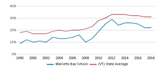 This chart display the percentage of students who is eligible for free lunch in Malletts Bay School and the percentage of public school students who is eligible for free lunch in Vermont by year, with the latest 2017-18 school year data.
