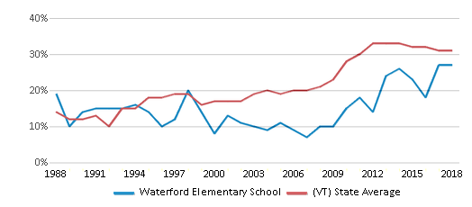 This chart display the percentage of students who is eligible for free lunch in Waterford Elementary School and the percentage of public school students who is eligible for free lunch in Vermont by year, with the latest 2017-18 school year data.