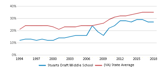 This chart display the percentage of students who is eligible for free lunch in Stuarts Draft Middle School and the percentage of public school students who is eligible for free lunch in Virginia by year, with the latest 2017-18 school year data.