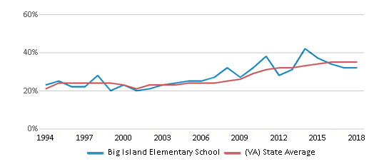 This chart display the percentage of students who is eligible for free lunch in Big Island Elementary School and the percentage of public school students who is eligible for free lunch in Virginia by year, with the latest 2017-18 school year data.