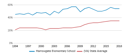 This chart display the percentage of students who is eligible for free lunch in Harrowgate Elementary School and the percentage of public school students who is eligible for free lunch in Virginia by year, with the latest 2017-18 school year data.