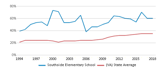 This chart display the percentage of students who is eligible for free lunch in Southside Elementary School and the percentage of public school students who is eligible for free lunch in Virginia by year, with the latest 2017-18 school year data.