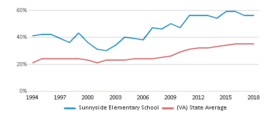 This chart display the percentage of students who is eligible for free lunch in Sunnyside Elementary School and the percentage of public school students who is eligible for free lunch in Virginia by year, with the latest 2017-18 school year data.