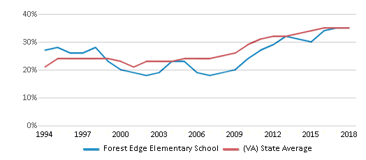 This chart display the percentage of students who is eligible for free lunch in Forest Edge Elementary School and the percentage of public school students who is eligible for free lunch in Virginia by year, with the latest 2017-18 school year data.