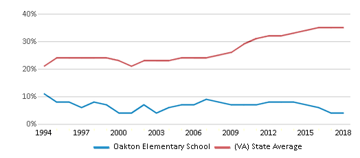 This chart display the percentage of students who is eligible for free lunch in Oakton Elementary School and the percentage of public school students who is eligible for free lunch in Virginia by year, with the latest 2017-18 school year data.