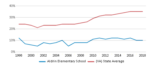 This chart display the percentage of students who is eligible for free lunch in Aldrin Elementary School and the percentage of public school students who is eligible for free lunch in Virginia by year, with the latest 2017-18 school year data.