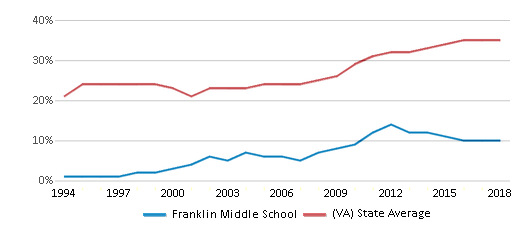 This chart display the percentage of students who is eligible for free lunch in Franklin Middle School and the percentage of public school students who is eligible for free lunch in Virginia by year, with the latest 2017-18 school year data.