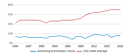 This chart display the percentage of students who is eligible for free lunch in Armstrong Elementary School and the percentage of public school students who is eligible for free lunch in Virginia by year, with the latest 2017-18 school year data.