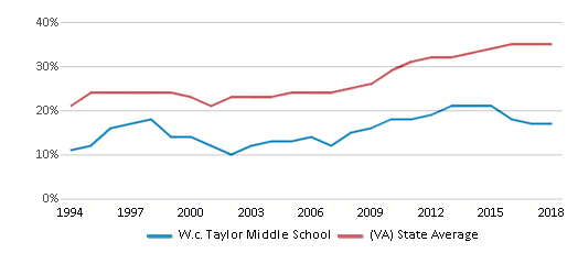 This chart display the percentage of students who is eligible for free lunch in W.c. Taylor Middle School and the percentage of public school students who is eligible for free lunch in Virginia by year, with the latest 2017-18 school year data.