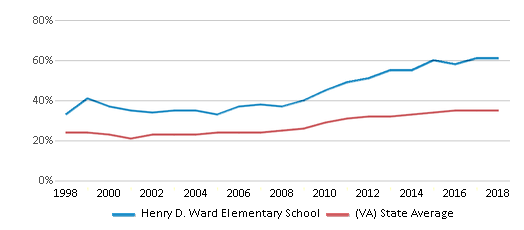 This chart display the percentage of students who is eligible for free lunch in Henry D. Ward Elementary School and the percentage of public school students who is eligible for free lunch in Virginia by year, with the latest 2017-18 school year data.