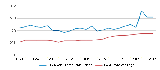 This chart display the percentage of students who is eligible for free lunch in Elk Knob Elementary School and the percentage of public school students who is eligible for free lunch in Virginia by year, with the latest 2017-18 school year data.
