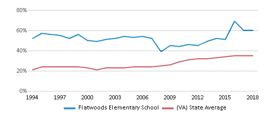 This chart display the percentage of students who is eligible for free lunch in Flatwoods Elementary School and the percentage of public school students who is eligible for free lunch in Virginia by year, with the latest 2017-18 school year data.