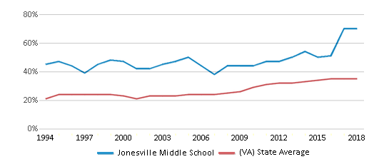 This chart display the percentage of students who is eligible for free lunch in Jonesville Middle School and the percentage of public school students who is eligible for free lunch in Virginia by year, with the latest 2017-18 school year data.